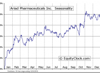 Ariad Pharmaceuticals, Inc. (NASDAQ:ARIA) Seasonal Chart