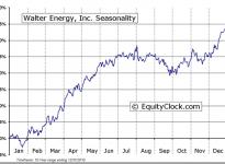 Walter Energy, Inc. (NYSE:WLT) Seasonal Chart