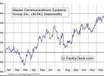 Alaska Communications Systems Group, Inc (NASDAQ:ALSK) Seasonal Chart