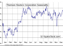 Thomson Reuters Corporation (USA) (NYSE:TRI) Seasonal Chart