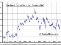 Westport Innovations Inc. (TSE:WPT) Seasonal Chart