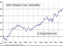 Silver Wheaton Corp. (TSE:SLW) Seasonal Chart