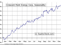 Crescent Point Energy Corp. (TSE:CPG) Seasonal Chart