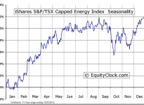 iShares S&P/TSX Capped Energy Index ETF (TSE:XEG) Seasonal Chart