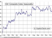 SSE Composite Index Seasonal Chart