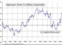 Algonquin Power & Utilities Corp (TSE:AQN) Seasonal Chart