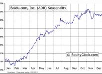 Baidu.com, Inc. (ADR) (NASDAQ:BIDU) Seasonal Chart