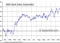 KBW Bank Index Seasonal Chart