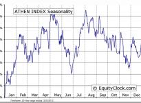 ATHEN INDEX Seasonal Chart