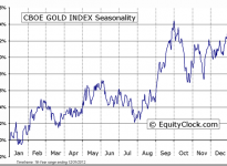 CBOE GOLD INDEX Seasonal Chart