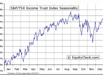 S&P/TSX Income Trust Index Seasonal Chart