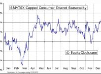 S&P/TSX Capped Consumer Discretionary Seasonal Chart
