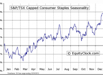 S&P/TSX Capped Consumer Staples Seasonal Chart
