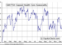 S&P/TSX Capped Health Care Seasonal Chart