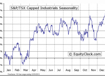 S&P/TSX Capped Industrials Seasonal Chart