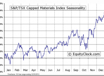 S&P/TSX Capped Materials Index Seasonal Chart