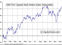 S&P/TSX Capped Real Estate Index Seasonal Chart