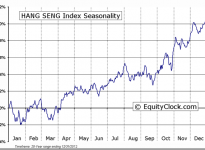 HANG SENG Index Seasonal Chart