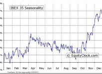 IBEX 35 Seasonal Chart