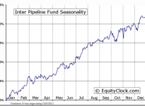 Inter Pipeline Fund (TSE:IPL) Seasonal Chart