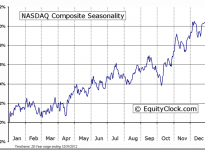 NASDAQ Composite Seasonal Chart