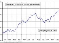 Jakarta Composite Index Seasonal Chart