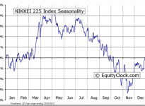 NIKKEI 225 Index Seasonal Chart