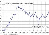 PHLX Oil Service Sector Seasonal Chart