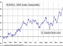 RUSSELL 2000 Index Seasonal Chart