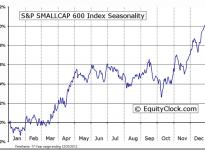 S&P SMALLCAP 600 Index Seasonal Chart