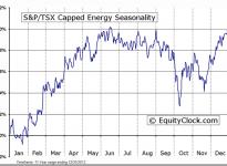 S&P/TSX Capped Energy Seasonal Chart