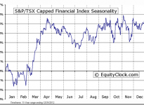 S&P/TSX Capped Financial Index Seasonal Chart