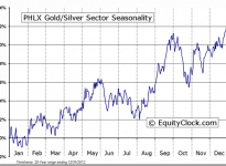 PHLX Gold/Silver Sector Seasonal Chart