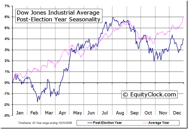 Dow Jones Industrial Average Post Election Year Seasonal Chart