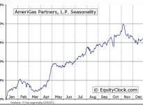 AmeriGas Partners, L.P. (NYSE:APU) Seasonal Chart