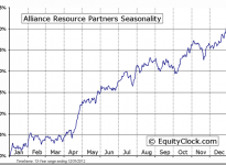 Alliance Resource Partners, L.P. (NASDAQ:ARLP) Seasonal Chart