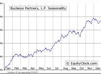 Buckeye Partners, L.P. (NYSE:BPL) Seasonal Chart