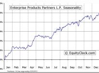 Enterprise Products Partners L.P. (NYSE:EPD) Seasonal Chart