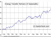 Energy Transfer Partners LP (NYSE:ETP) Seasonal Chart