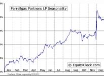 Ferrellgas Partners, L.P. (NYSE:FGP) Seasonal Chart