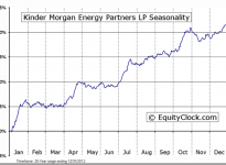Kinder Morgan Energy Partners LP (NYSE:KMP) Seasonal Chart