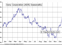 Sony Corporation (ADR) (NYSE:SNE) Seasonal Chart