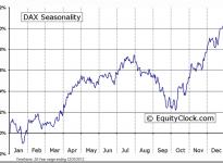 DAX Index Seasonal Chart