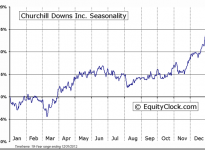 Churchill Downs, Inc. (NASDAQ:CHDN) Seasonal Chart