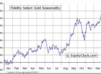 Fidelity Select Gold Portfolio (MUTF:FSAGX) Seasonal Chart