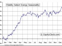 Fidelity Select Energy Portfolio (MUTF:FSENX) Seasonal Chart
