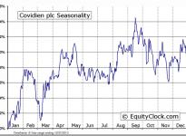 Covidien plc (NYSE:COV) Seasonal Chart