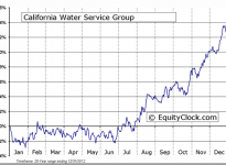 California Water Service Group (NYSE:CWT) Seasonal Chart