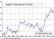 Logitech International SA (USA) (NASDAQ:LOGI) Seasonal Chart