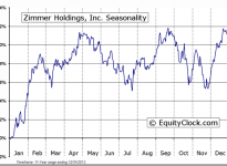 Zimmer Holdings, Inc. (NYSE:ZMH) Seasonal Chart